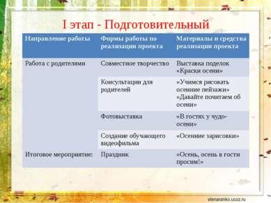 I этап - Подготовительный Направление работы Формы работы по реализации проек...
