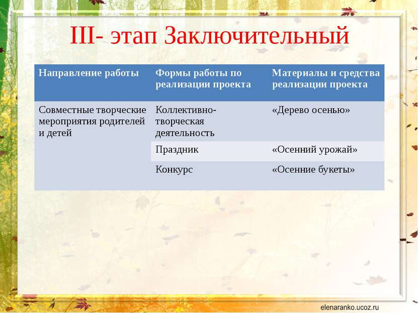 III- этап Заключительный Направление работы Формы работы по реализации проект...