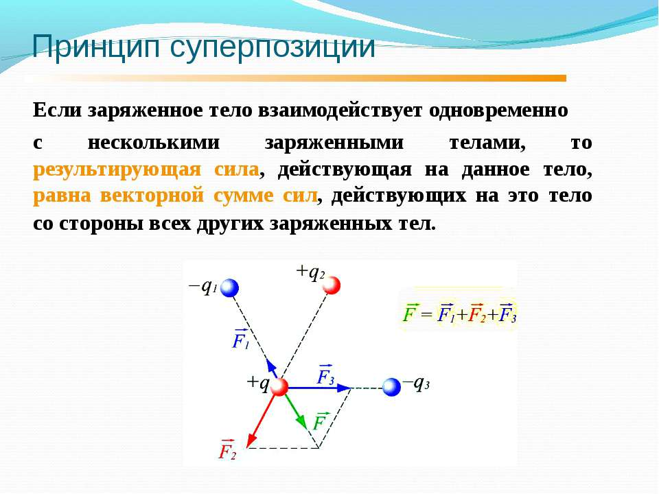 Принцип суперпозиции Если заряженное тело взаимодействует одновременно с неск...
