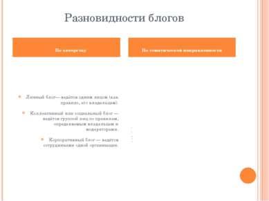 Разновидности блогов Личный блог— ведётся одним лицом (как правило, его владе...