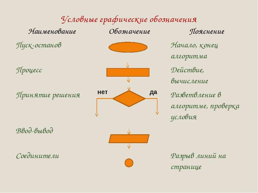 Условные графические обозначения нет да Наименование Обозначение Пояснение Пу...