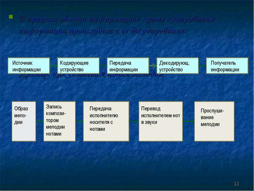 В процессе обмена информацией кроме кодирования информации происходит и ее де...