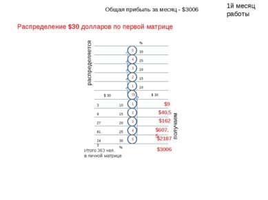 5 1 2 4 3 1 Я 4 3 2 5 30 30 25 20 15 10 25 20 15 10 распределяется $ 30 % % $...