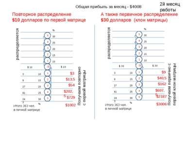 Повторное распределение $10 долларов по первой матрице 5 1 2 4 3 1 Я 4 3 2 5 ...
