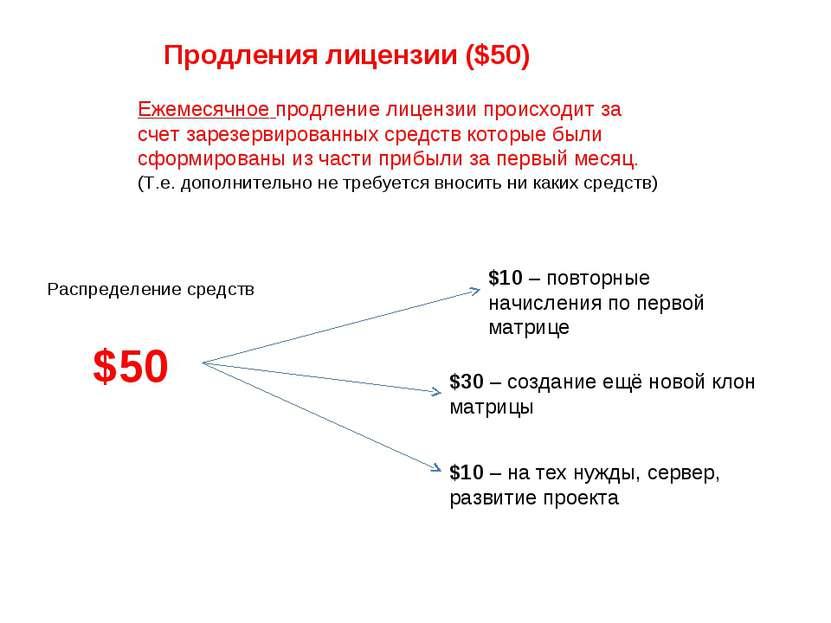 Продления лицензии ($50) $50 Распределение средств $10 – повторные начисления...