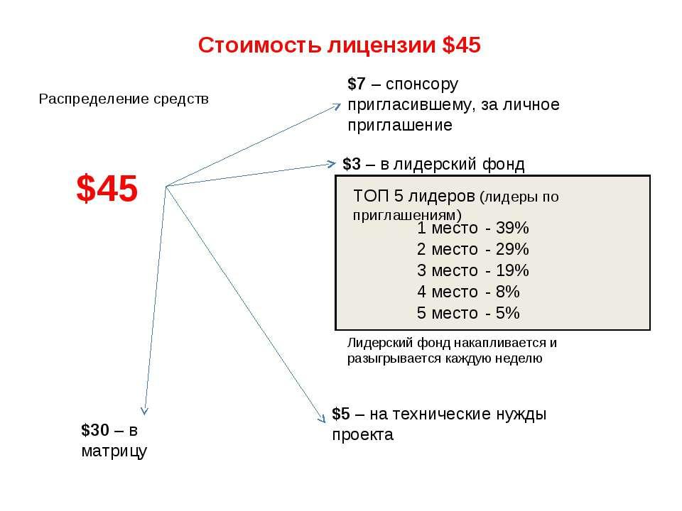 Стоимость лицензии $45 $45 Распределение средств $7 – спонсору пригласившему,...