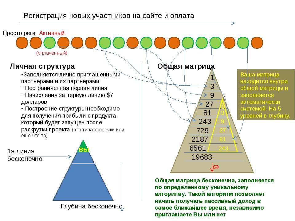 Регистрация новых участников на сайте и оплата Личная структура Общая матрица...