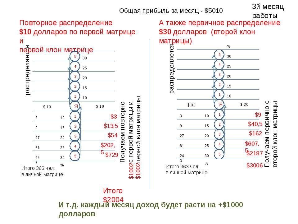 Повторное распределение $10 долларов по первой матрице и первой клон матрице ...