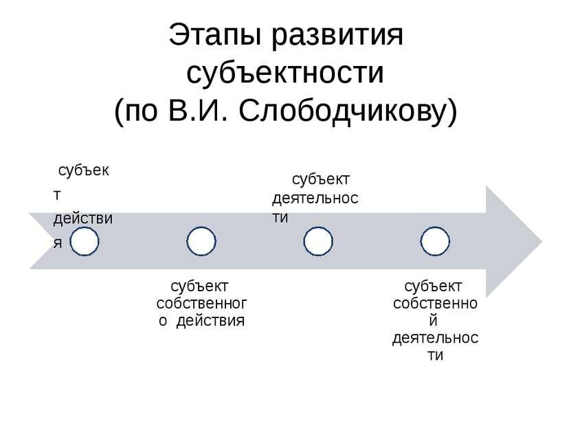 Этапы развития субъектности (по В.И. Слободчикову) субъект действия субъект с...