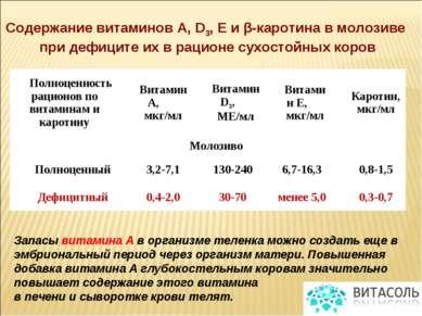 Содержание витаминов А, D3, Е и β-каротина в молозиве при дефиците их в рацио...