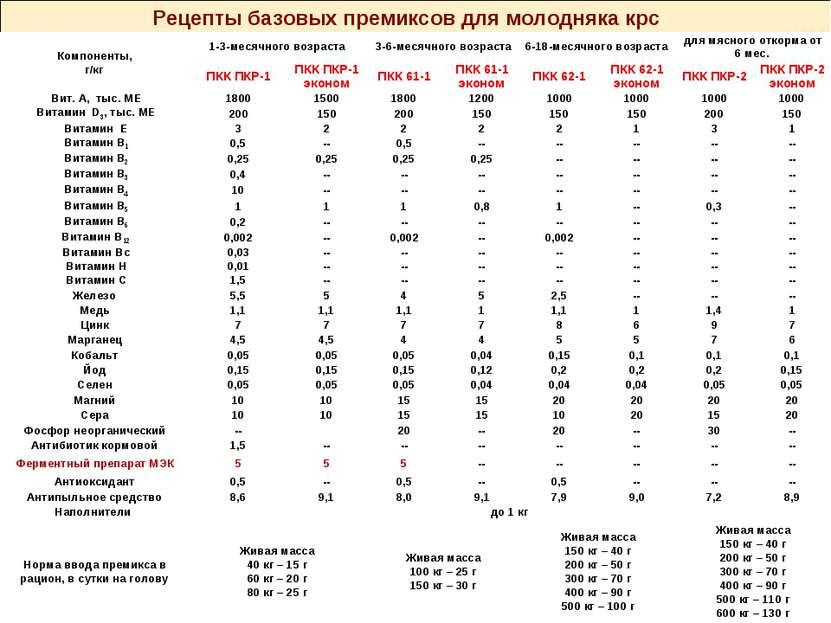 Рецепты базовых премиксов для молодняка крс Компоненты, г/кг 1-3-месячного во...