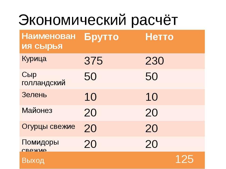 Экономический расчёт Наименования сырья Брутто Нетто Курица 375 230 Сыр голла...