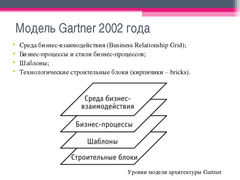 Модель Gartner 2002 года Среда бизнес-взаимодействия (Business Relationship G...