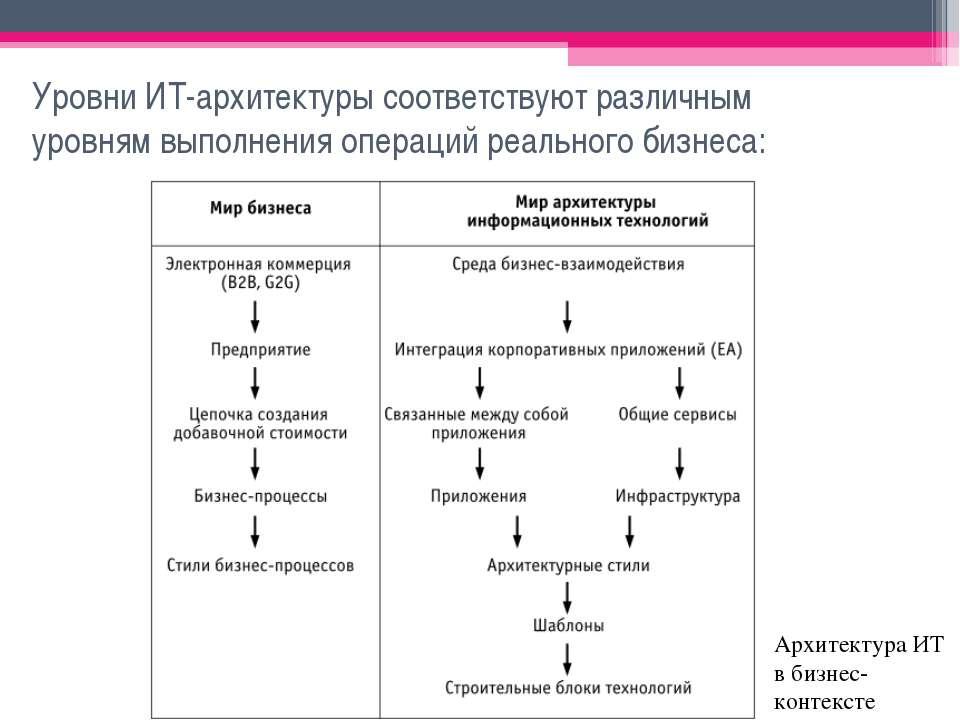 Уровни ИТ-архитектуры соответствуют различным уровням выполнения операций реа...