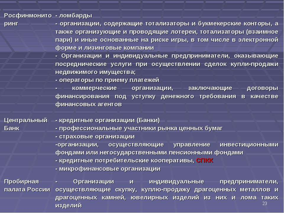 * Росфинмониторинг - ломбарды - организации, содержащие тотализаторы и букмек...
