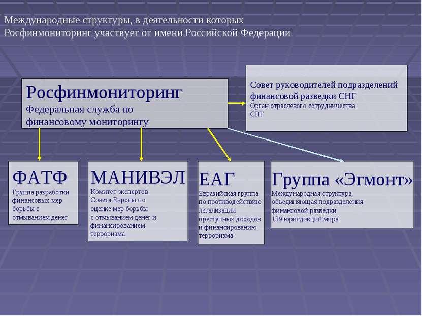ФАТФ Группа разработки финансовых мер борьбы с отмыванием денег МАНИВЭЛ Комит...