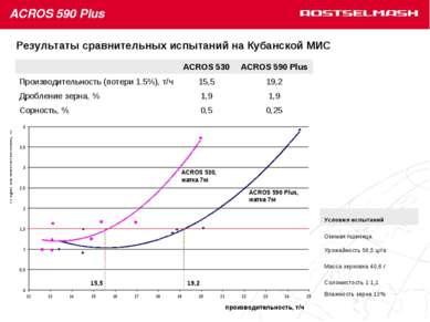 Результаты сравнительных испытаний на Кубанской МИС ACROS 530 ACROS 590 Plus ...