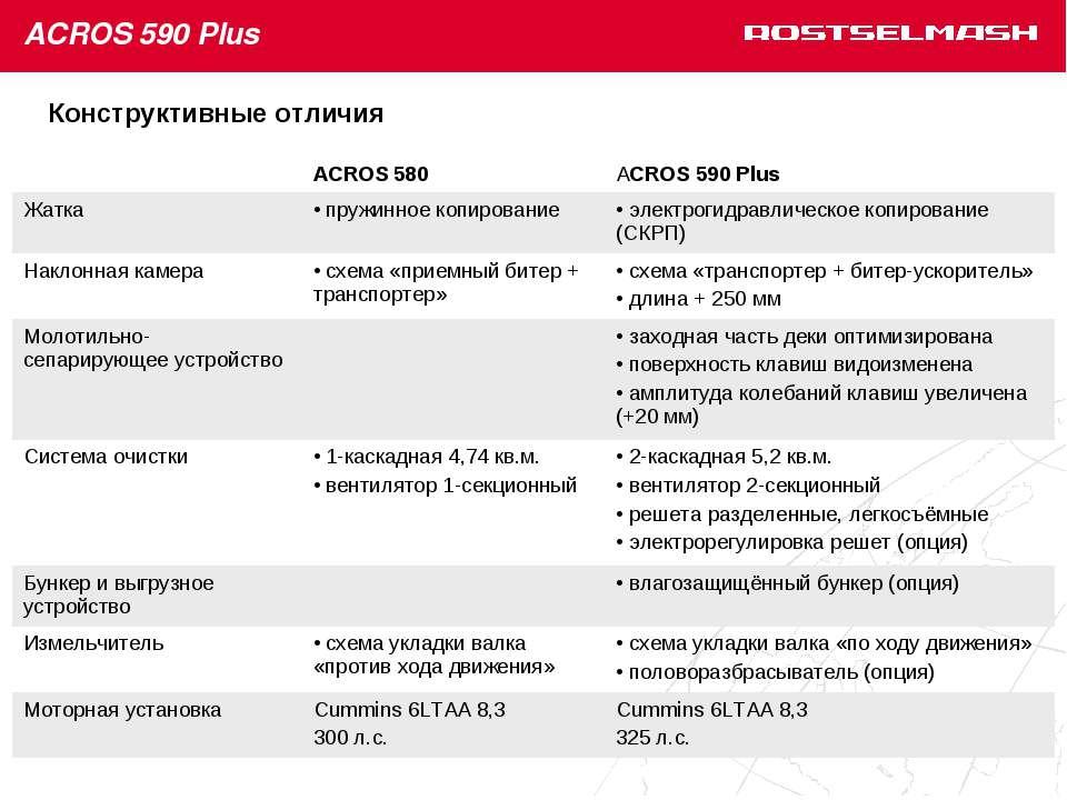 Конструктивные отличия ACROS 580 АCROS 590 Plus Жатка пружинное копирование э...