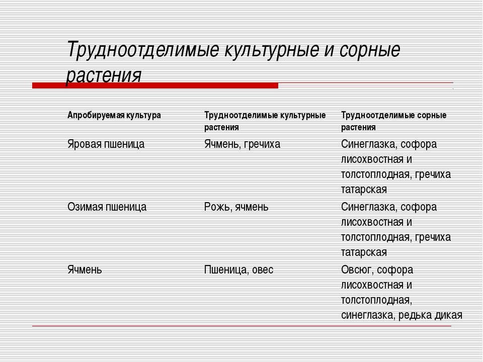 Трудноотделимые культурные и сорные растения Апробируемая культура Трудноотде...