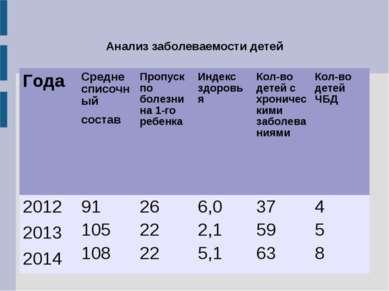 Анализ заболеваемости детей Года Средне списочный состав Пропуск по болезни н...