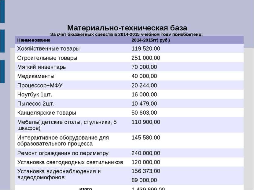 Материально-техническая база За счет бюджетных средств в 2014-2015 учебном го...