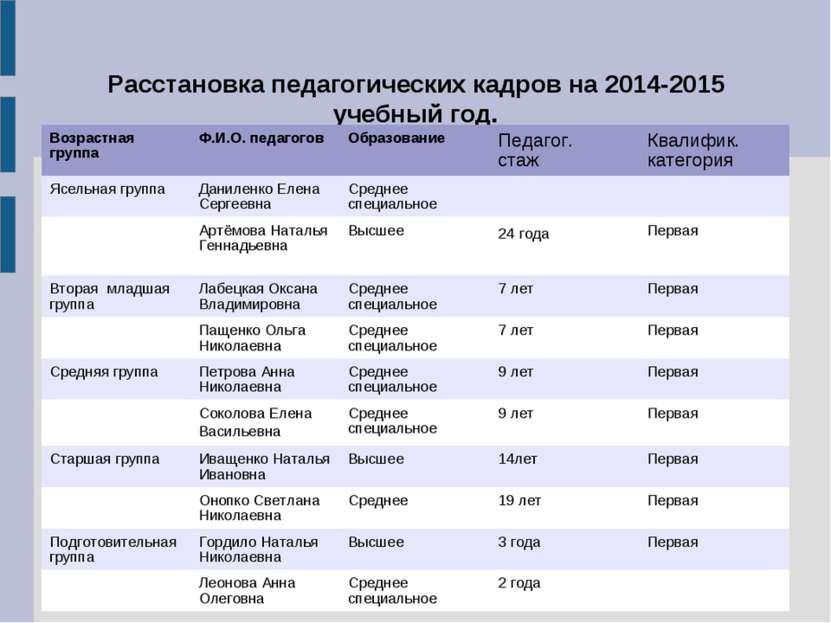 Расстановка педагогических кадров на 2014-2015 учебный год. Возрастная группа...