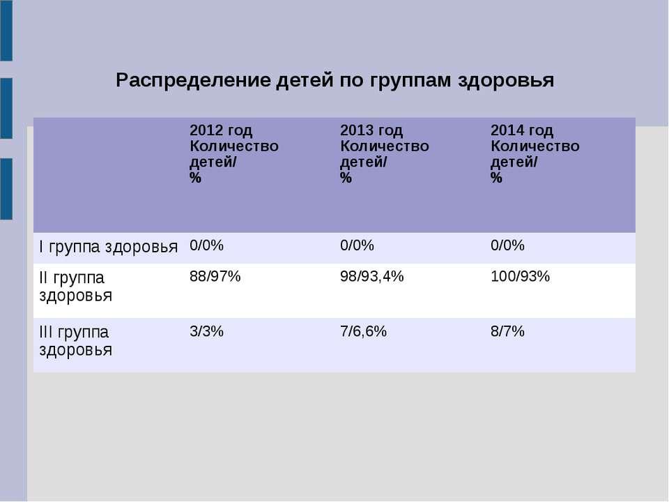 Распределение детей по группам здоровья 2012 год Количество детей/ % 2013 год...