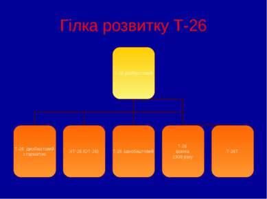 Гілка розвитку Т-26