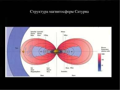 Структура магнитосферы Сатурна