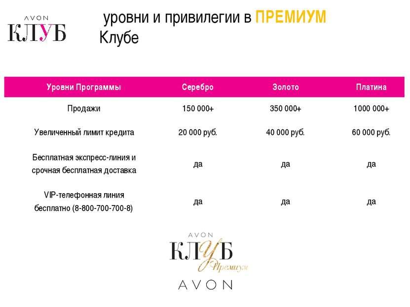 уровни и привилегии в ПРЕМИУМ Клубе Уровни Программы Серебро Золото Платина П...