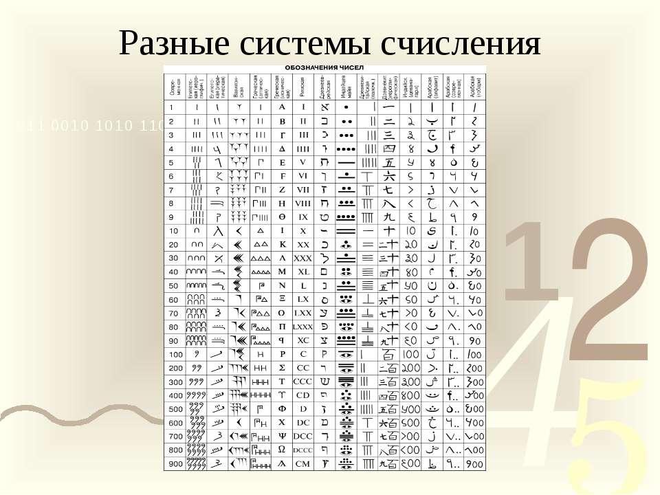 Разные системы счисления