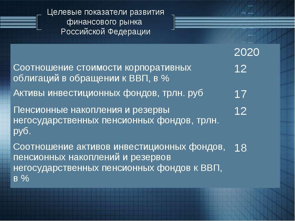 Целевые показатели развития финансового рынка Российской Федерации 2020 Соотн...