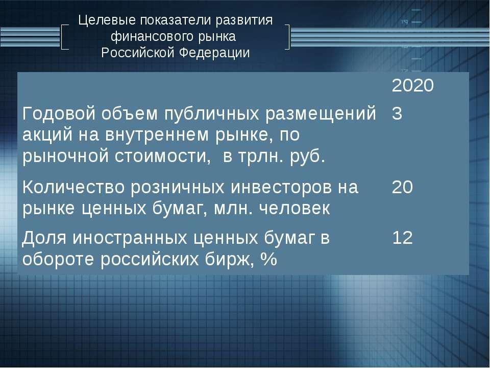 Целевые показатели развития финансового рынка Российской Федерации 2020 Годов...