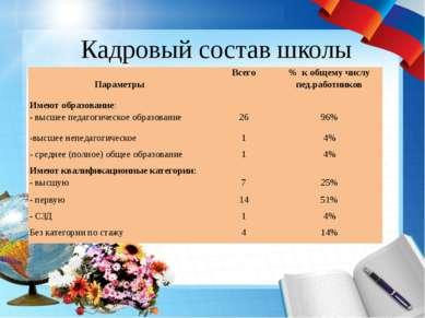 Кадровый состав школы Параметры Всего % к общему числупед.работников Имеют об...
