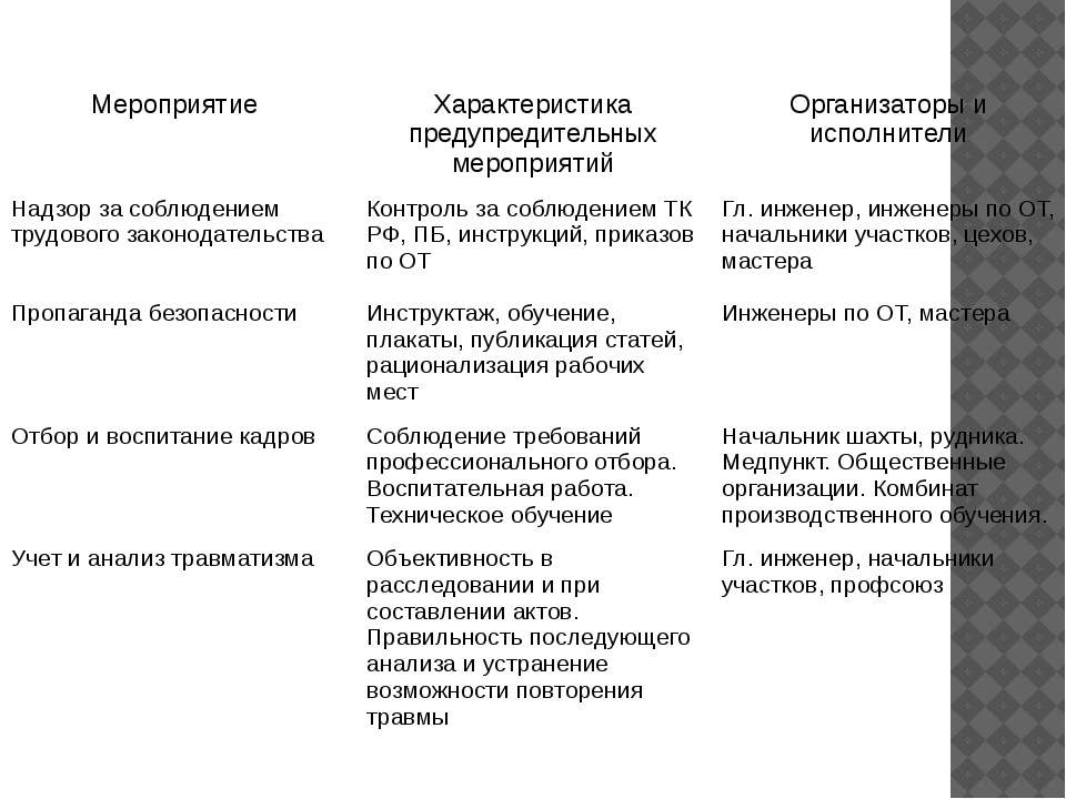 Мероприятие Характеристика предупредительных мероприятий Организаторы и испол...