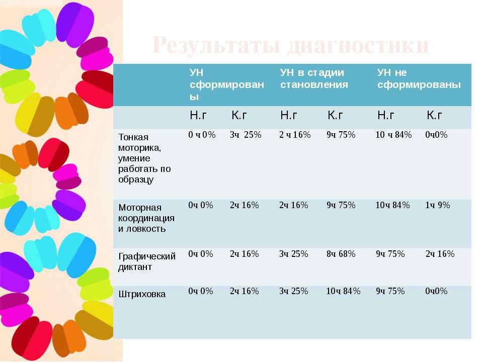 Результаты диагностики УНсформированы УН в стадии становления УНне сформирова...