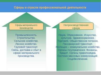 Сферы и отрасли профессиональной деятельности Add Your Title Сферы материальн...