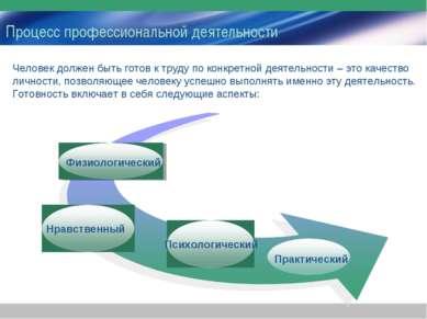 Процесс профессиональной деятельности Человек должен быть готов к труду по ко...