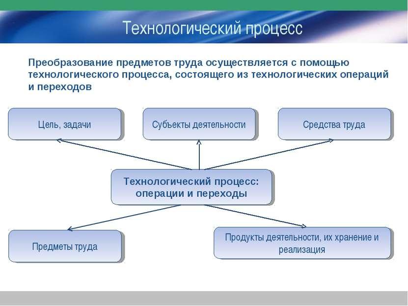 Технологический процесс Технологический процесс: операции и переходы Цель, за...