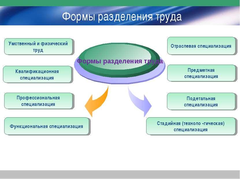 Формы разделения труда Формы разделения труда Умственный и физический труд Кв...