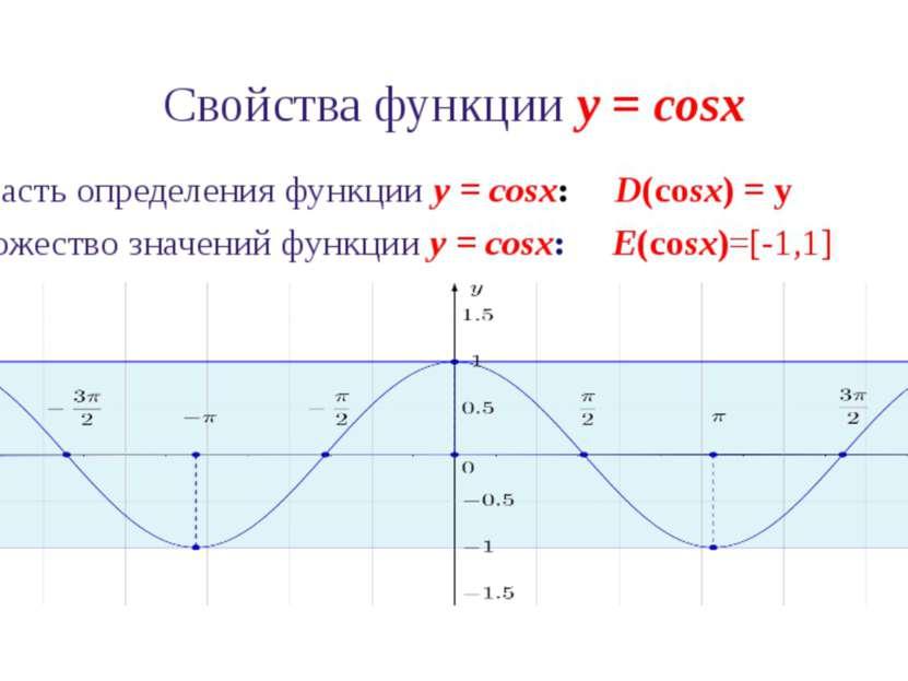 Свойства функции y = cosx 4. Функция y = cosx периодическая. Период функции р...