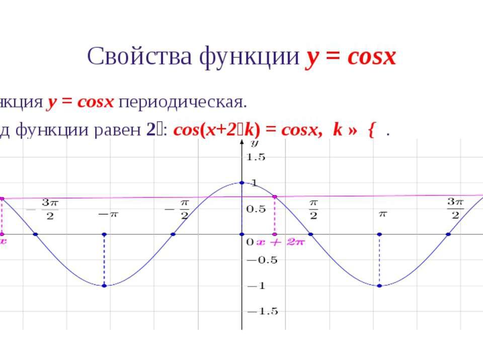Свойства функции y = cosx 6. Промежутки знакопостоянства функции y = cosx: co...
