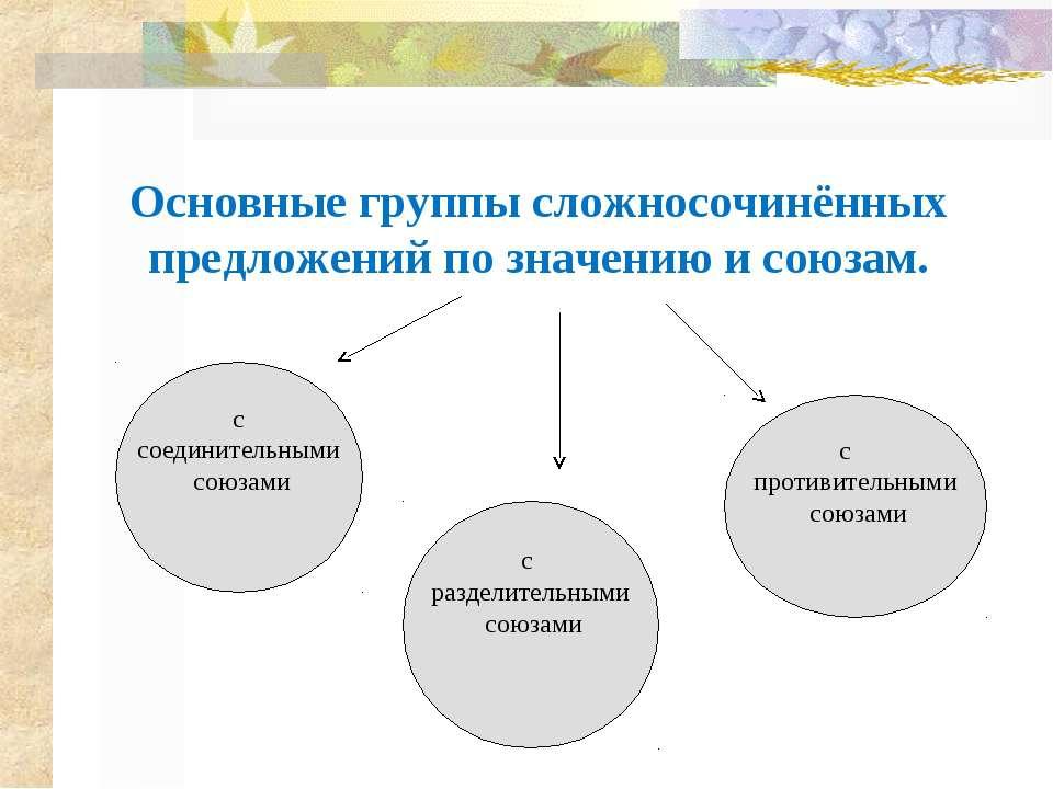 Основные группы сложносочинённых предложений по значению и союзам. с соединит...