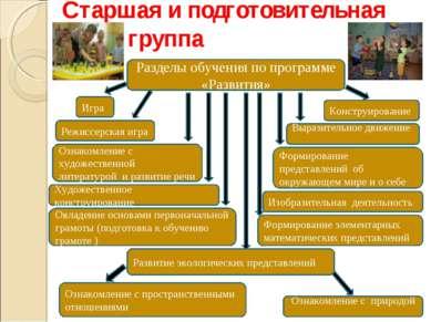 Разделы обучения по программе «Развития» Старшая и подготовительная группа Ре...