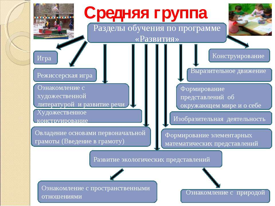 Разделы обучения по программе «Развития» Средняя группа Режиссерская игра Выр...
