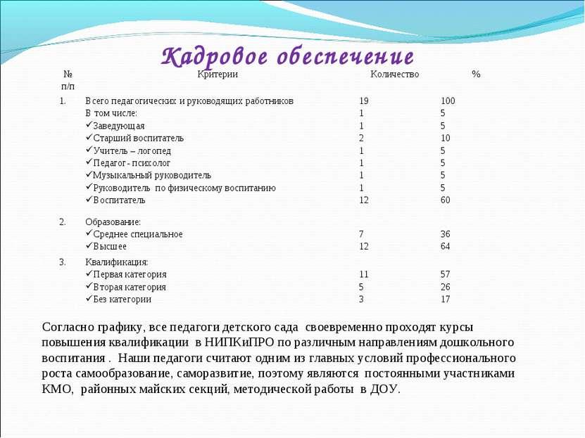 Кадровое обеспечение Согласно графику, все педагоги детского сада своевремен...