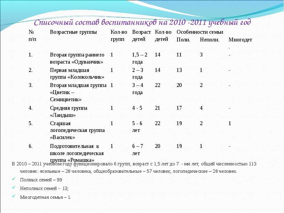 Списочный состав воспитанников на 2010 -2011 учебный год В 2010 – 2011 учебно...