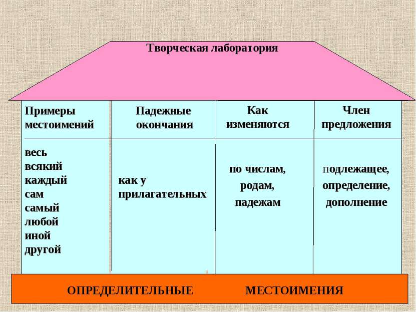 Член предложения подлежащее, определение, дополнение Как изменяются по числам...