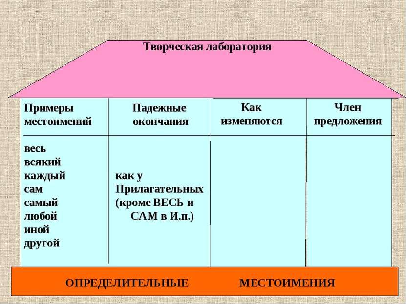 Член предложения Как изменяются Падежные окончания как у Прилагательных (кром...