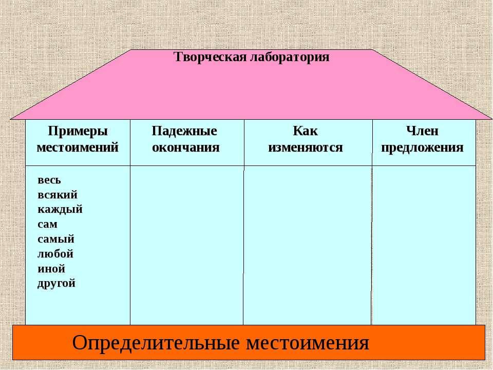 Член предложения Как изменяются Падежные окончания Примеры местоимений … МЕСТ...